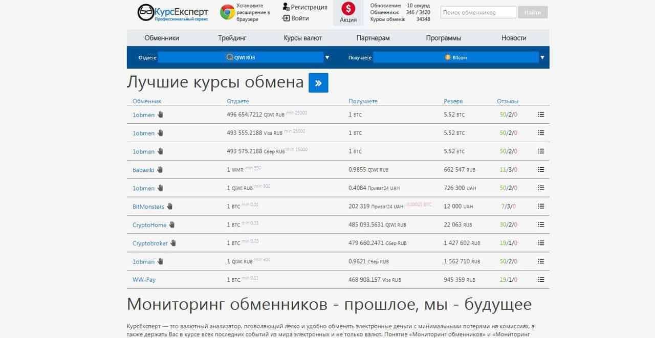 Рейтинг лучших обменников биткоина и криптовалют 2021 - Курс Эксперт - фото