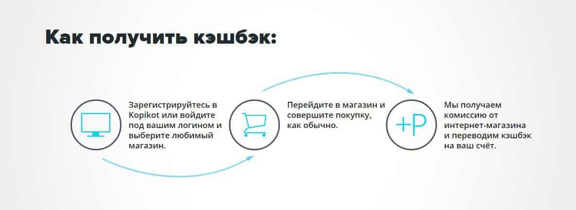 Обзор кэшбэк-сервиса Kopikot (Копикот)