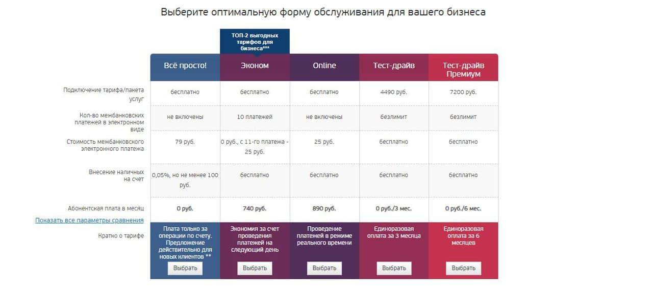 Лучшие банки для ИП и ООО 2021. Как открыть расчетный счет для бизнеса - Уральский Банк Реконструкции и Развития (УБРиР) - фото