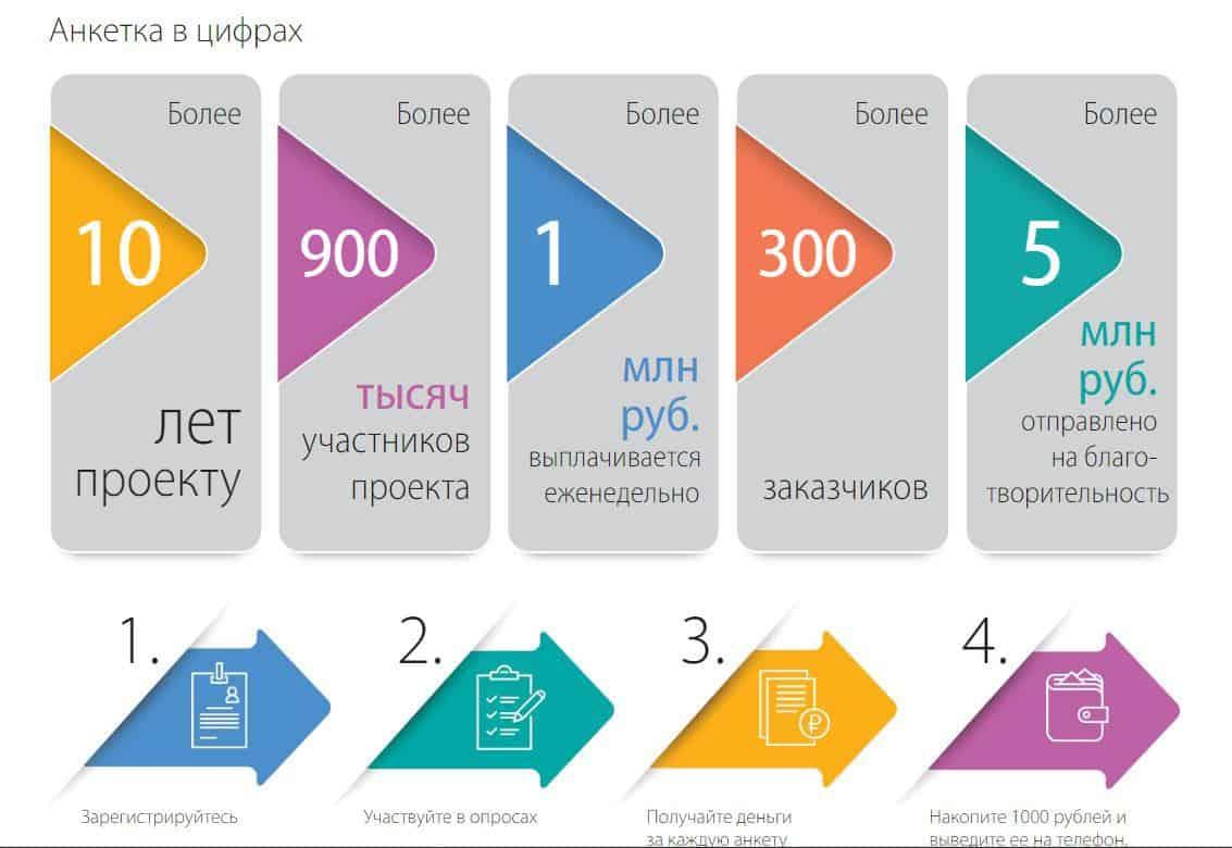Топ 10 лучших сайтов для платных интернет опросов за деньги - Anketka - фото