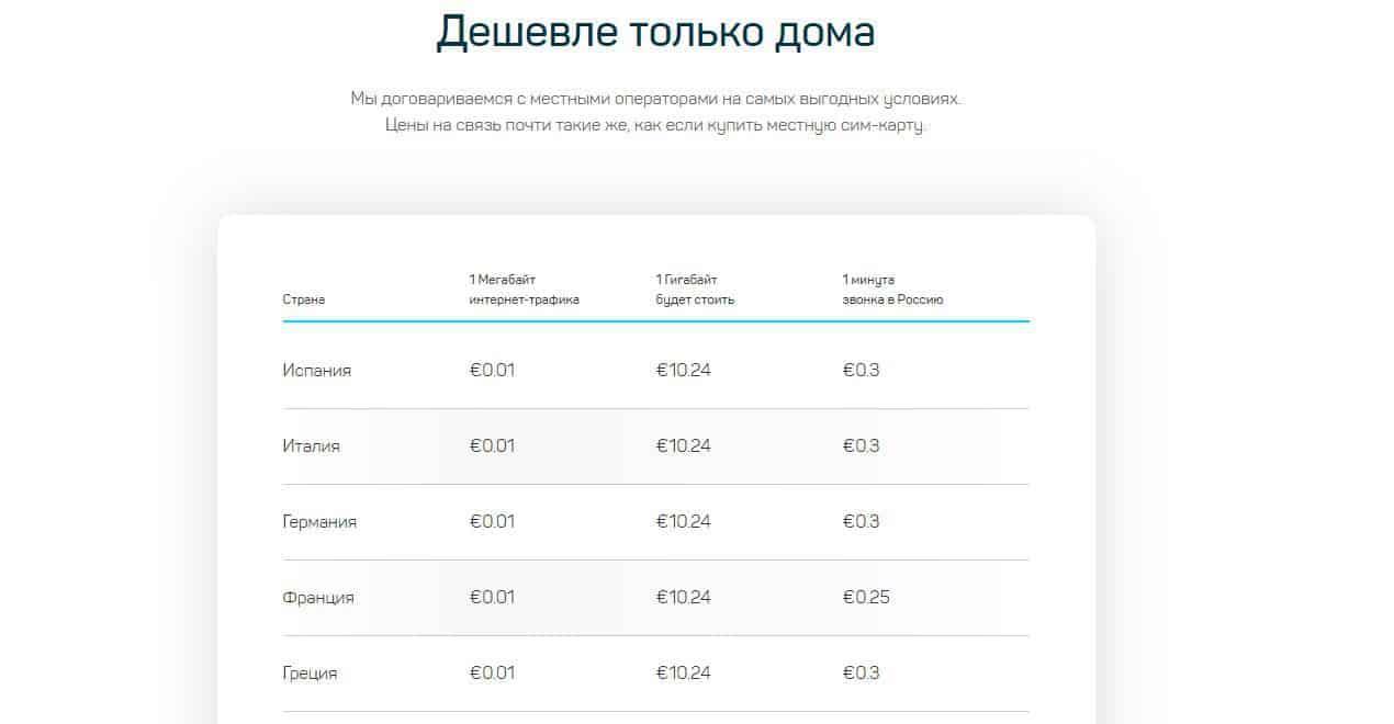 Обзор международной сим-карты Drimsim. Как получить 7€ на счет?