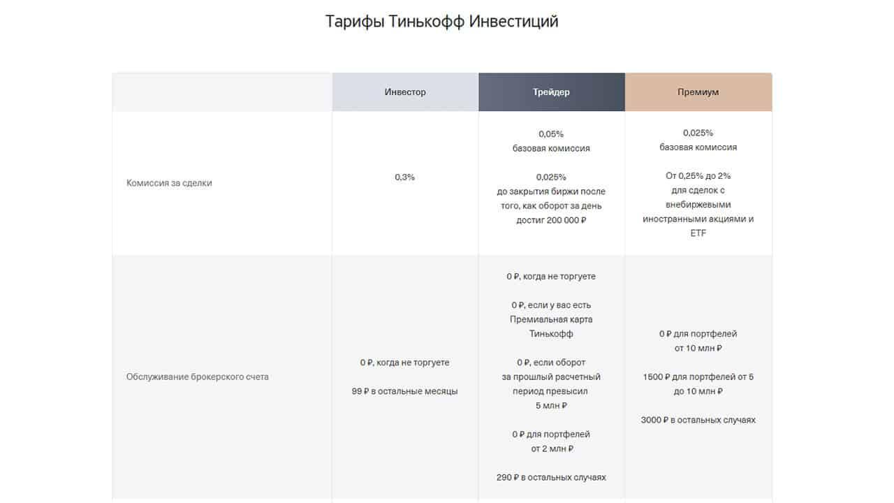 Обзор сервиса Тинькофф.Инвестиции. Плюсы и минусы.