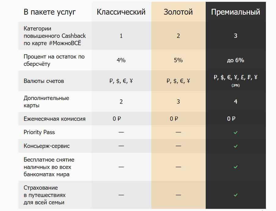 Дебетовая карта МОЖНО ВСЁ от Росбанка. Тарифы, условия, плюсы и минусы
