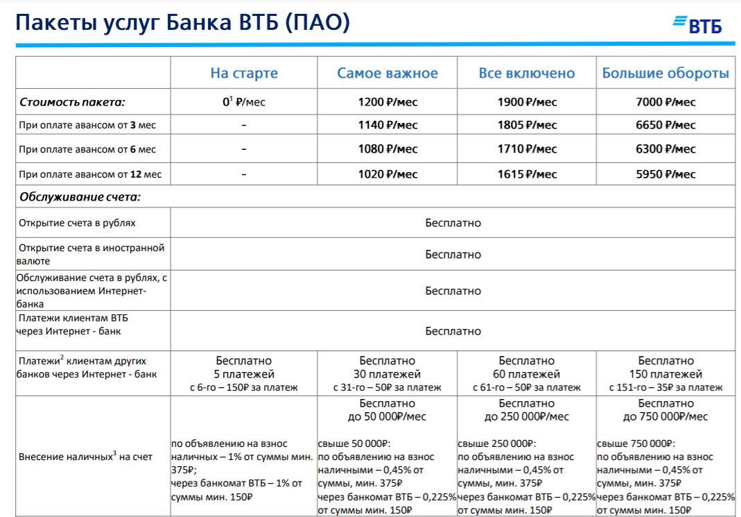 Расчетный счет в ВТБ для ИП и ООО. Тарифы РКО, отзывы, плюсы и минусы