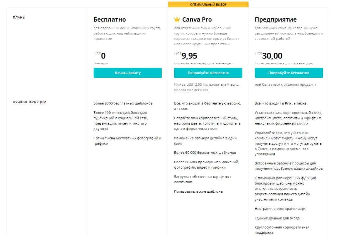 Что можно сделать бесплатно в Canva. Плюсы и минусы редактора Канва.