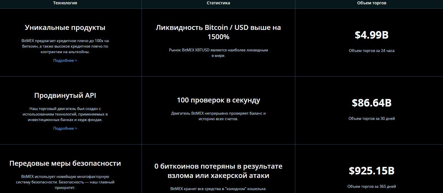 Рейтинг лучших бирж криптовалют 2021. Топ криптобирж на русском - BitMEX - фото