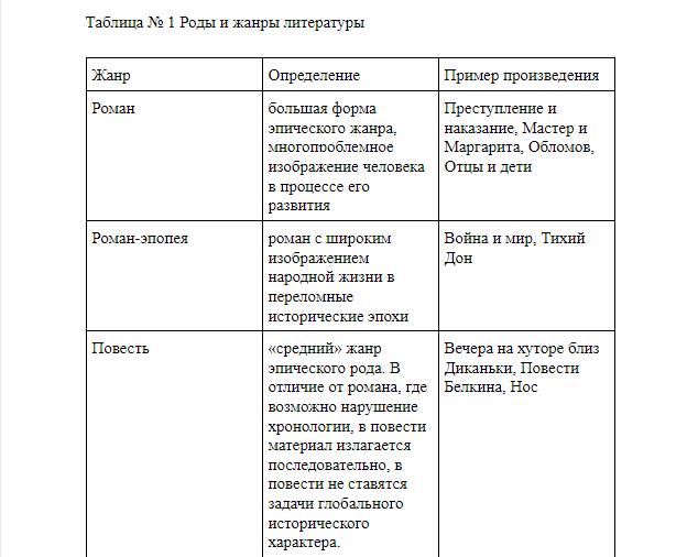 Как правильно оформить диплом по ГОСТу. Пример оформления ВКР в 2021