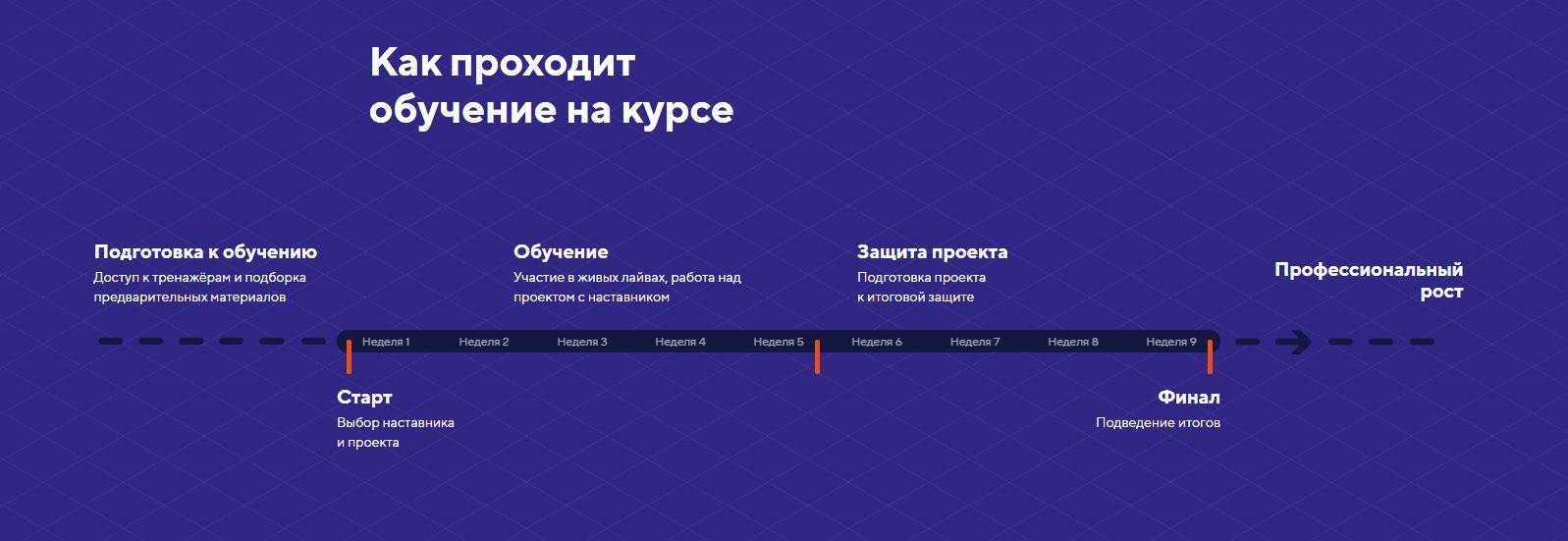 ТОП-5 онлайн-курсов по вёрстке сайтов HTML / CSS